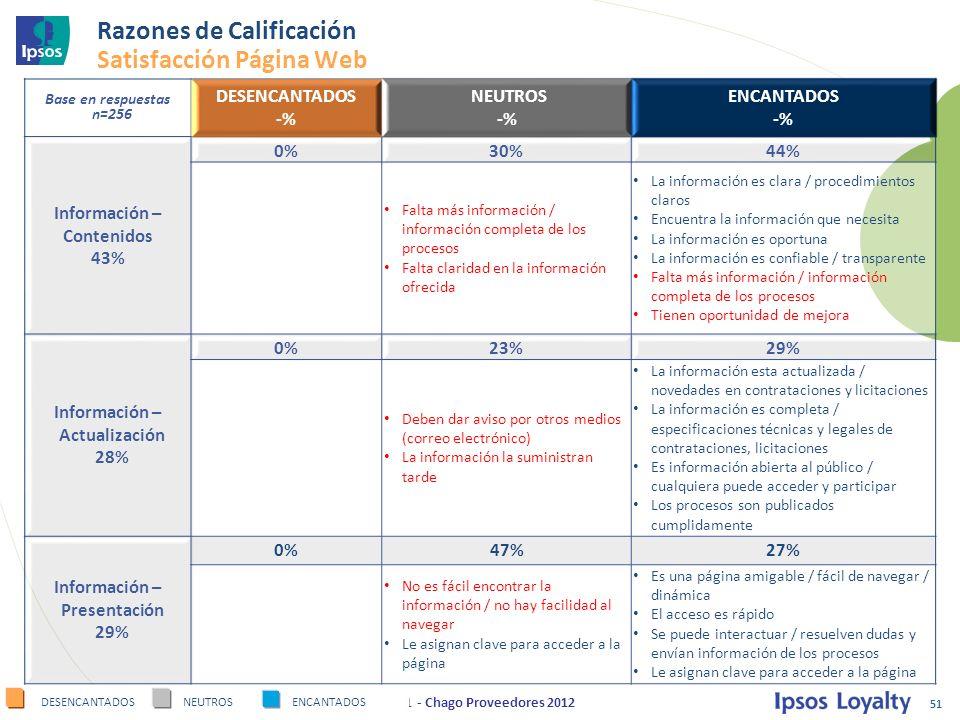 Razones de Calificación Satisfacción Página Web