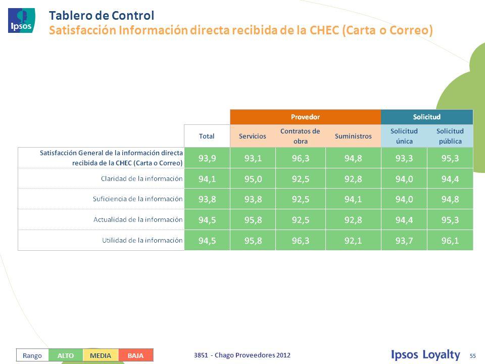 Tablero de Control Satisfacción Información directa recibida de la CHEC (Carta o Correo)