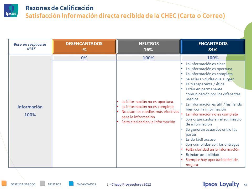 Razones de Calificación Satisfacción Información directa recibida de la CHEC (Carta o Correo)