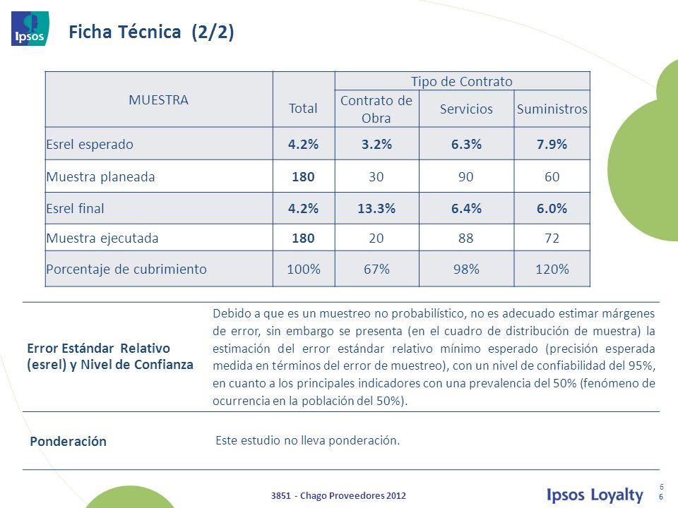 Ficha Técnica (2/2) MUESTRA Total Tipo de Contrato Contrato de Obra