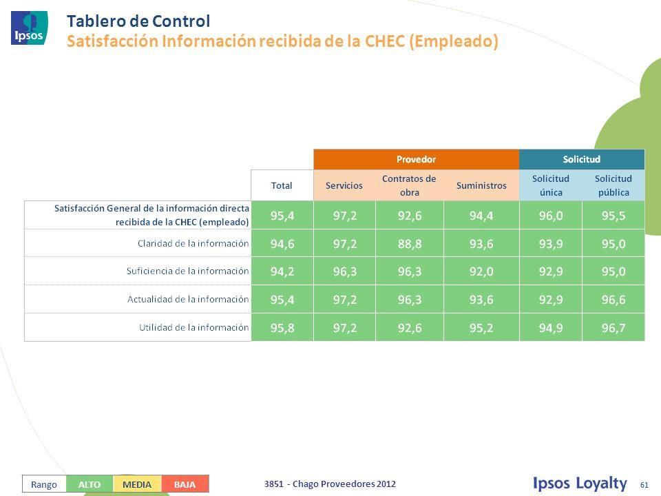 Tablero de Control Satisfacción Información recibida de la CHEC (Empleado)
