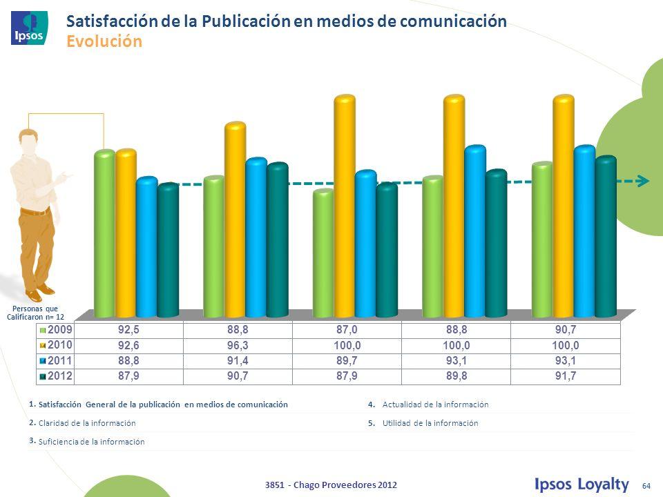 Satisfacción de la Publicación en medios de comunicación Evolución