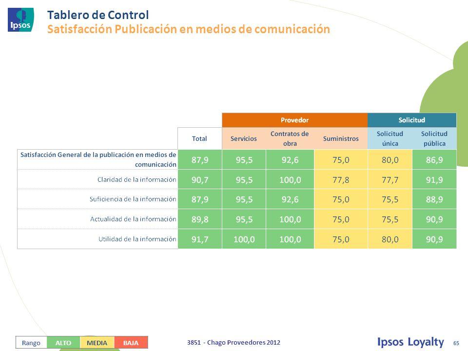 Tablero de Control Satisfacción Publicación en medios de comunicación