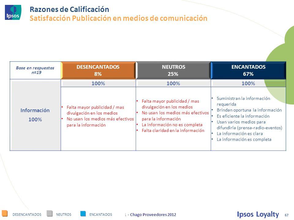 Razones de Calificación Satisfacción Publicación en medios de comunicación