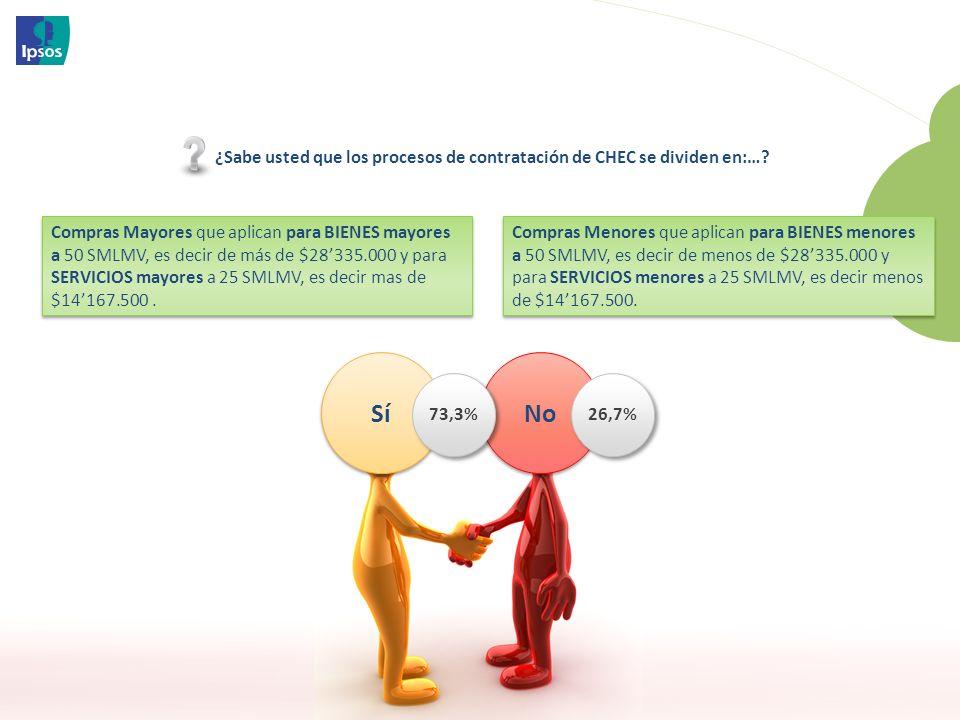 ¿Sabe usted que los procesos de contratación de CHEC se dividen en:…