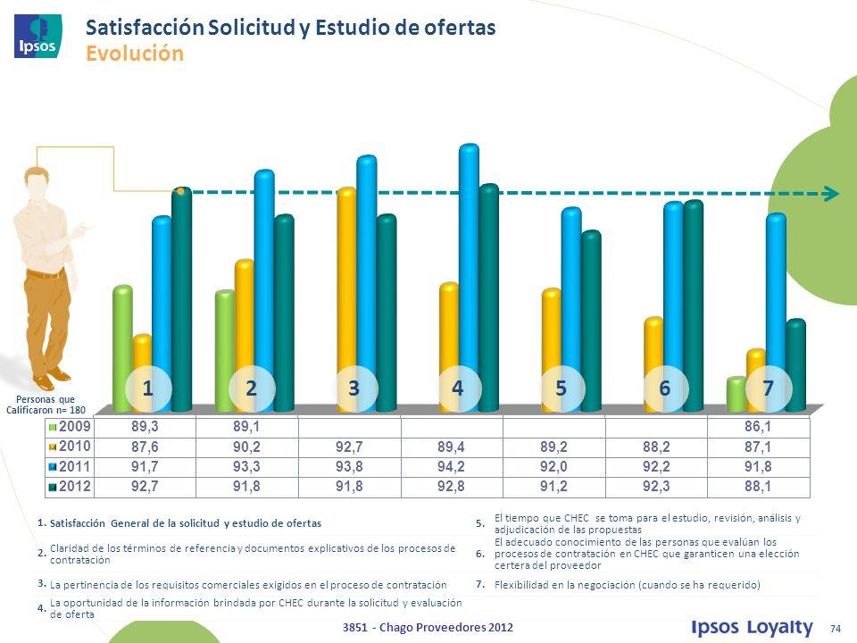 Satisfacción Solicitud y Estudio de ofertas Evolución