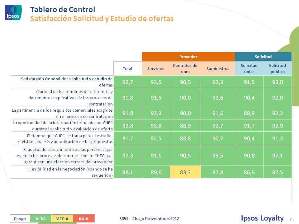 Tablero de Control Satisfacción Solicitud y Estudio de ofertas