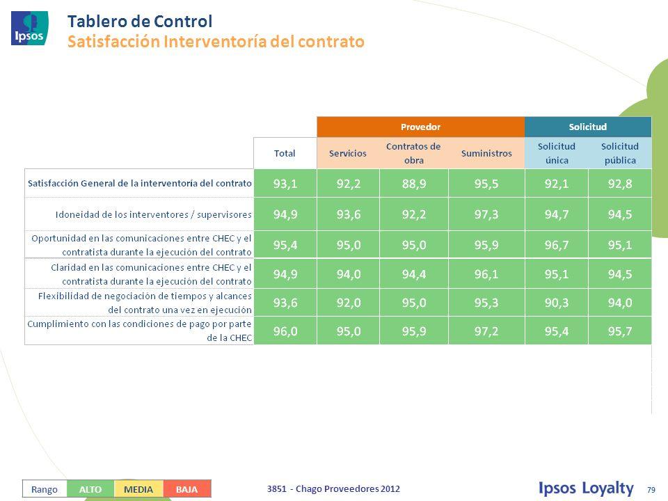 Tablero de Control Satisfacción Interventoría del contrato