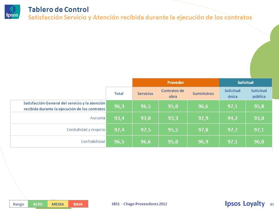 Tablero de Control Satisfacción Servicio y Atención recibida durante la ejecución de los contratos