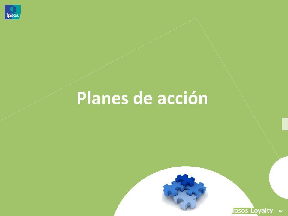 Planes de acción 87