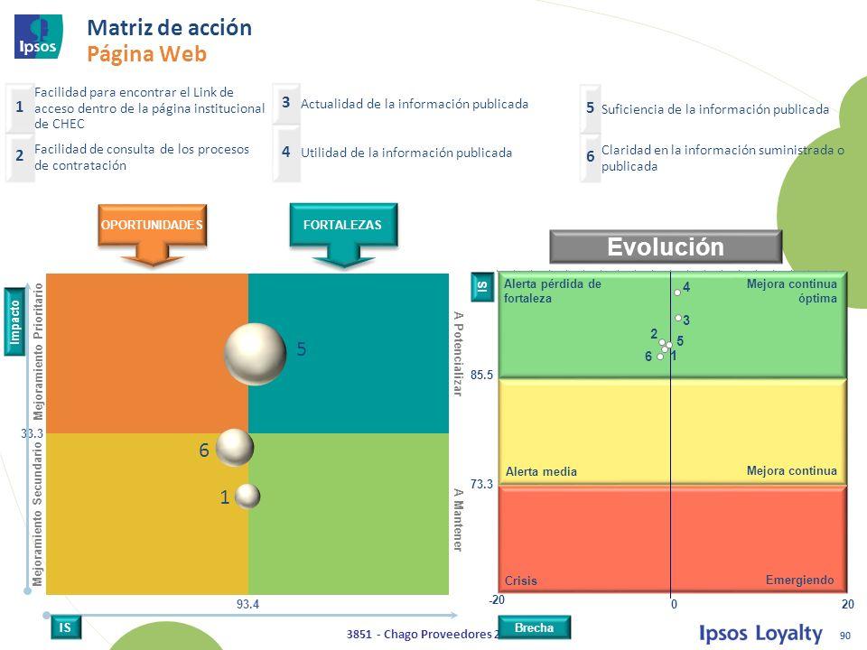 Matriz de acción Página Web