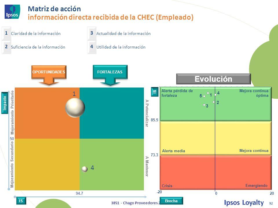 Matriz de acción información directa recibida de la CHEC (Empleado)