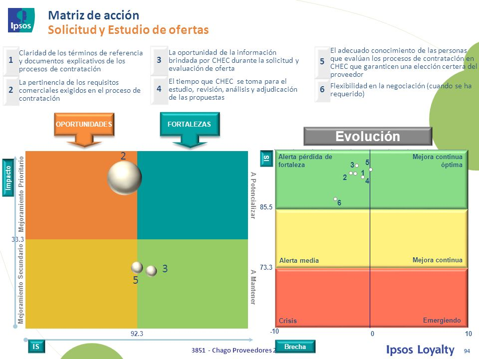 Matriz de acción Solicitud y Estudio de ofertas