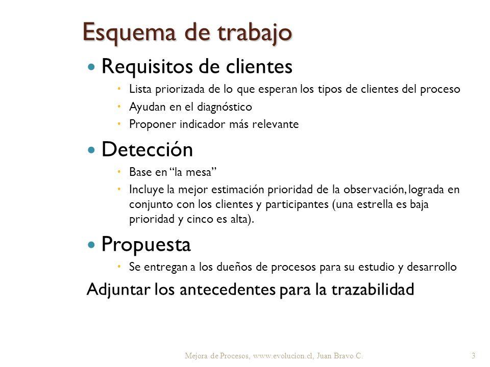 Esquema de trabajo Requisitos de clientes Detección Propuesta