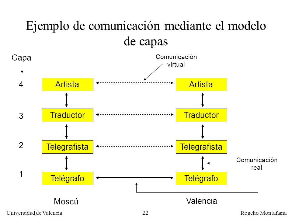 Ejemplo de comunicación mediante el modelo de capas