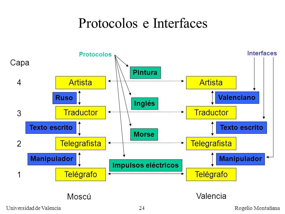 Protocolos e Interfaces