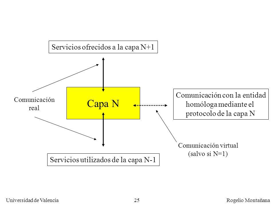 Capa N Servicios ofrecidos a la capa N+1 Comunicación con la entidad