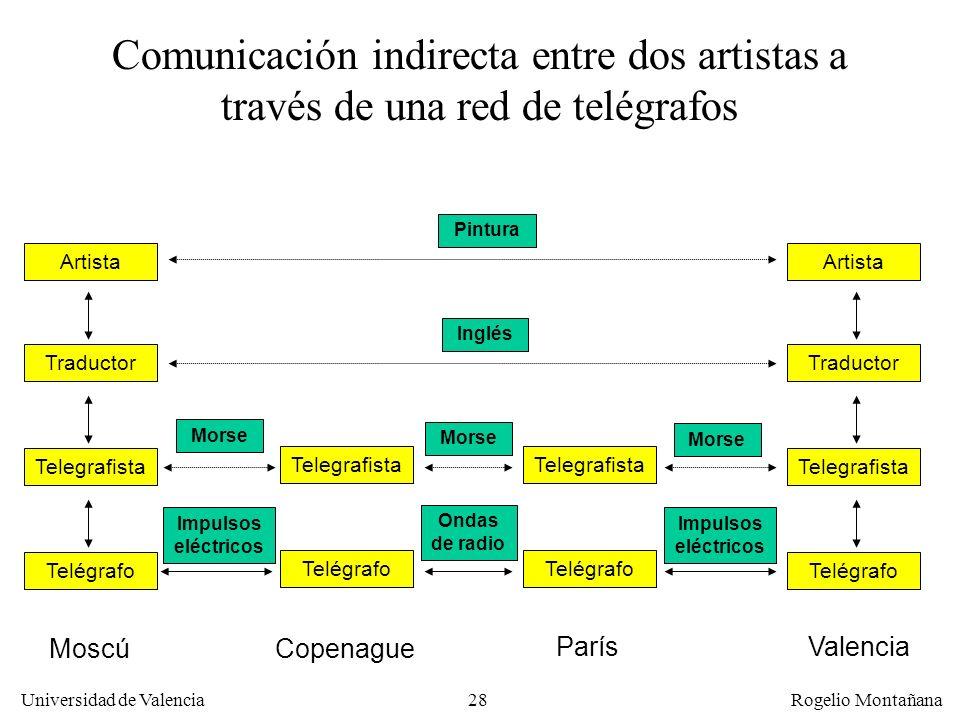 Fundamentos Comunicación indirecta entre dos artistas a través de una red de telégrafos. Pintura. Artista.