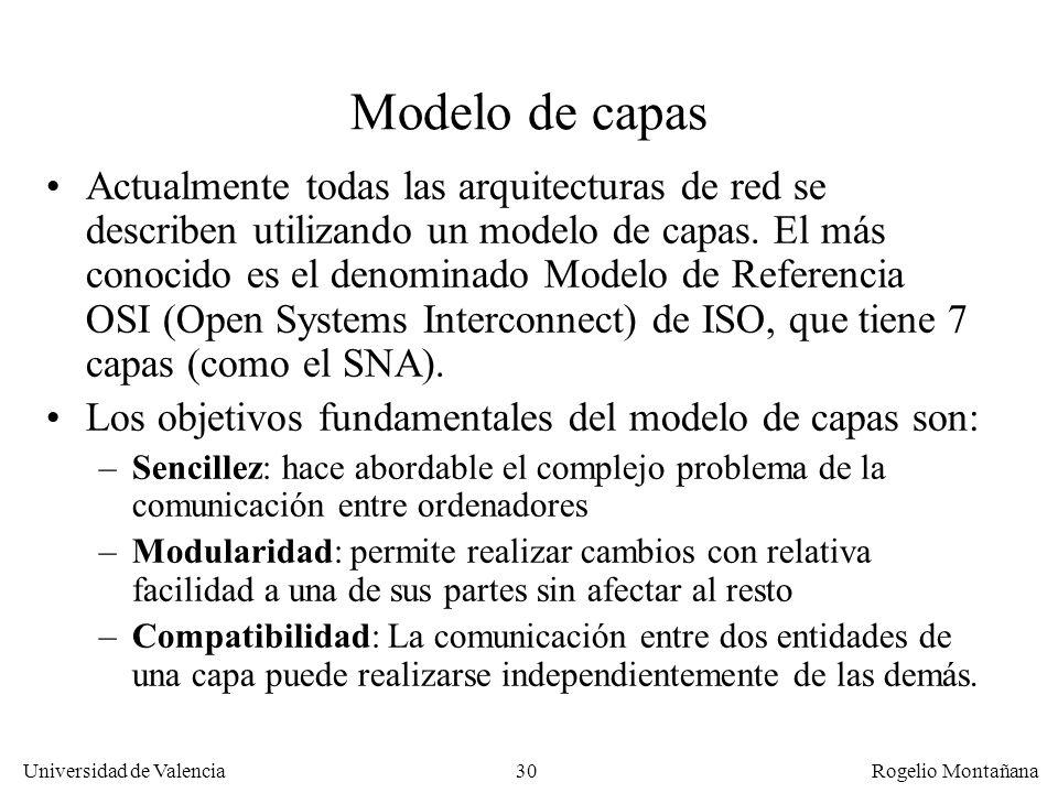 Fundamentos Modelo de capas.