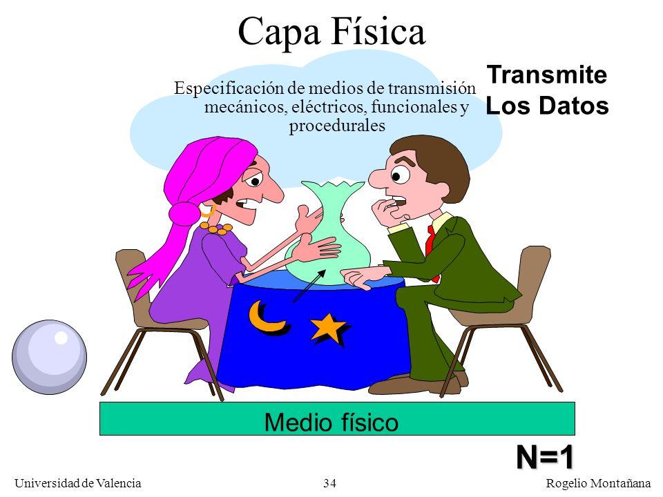 Capa Física N=1 Transmite Los Datos Medio físico