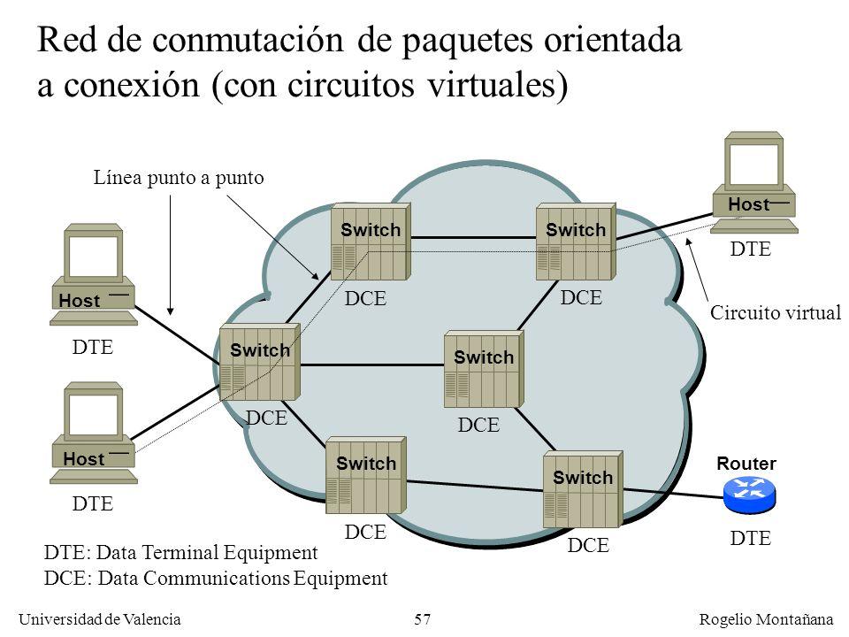 Fundamentos Red de conmutación de paquetes orientada a conexión (con circuitos virtuales) Línea punto a punto.
