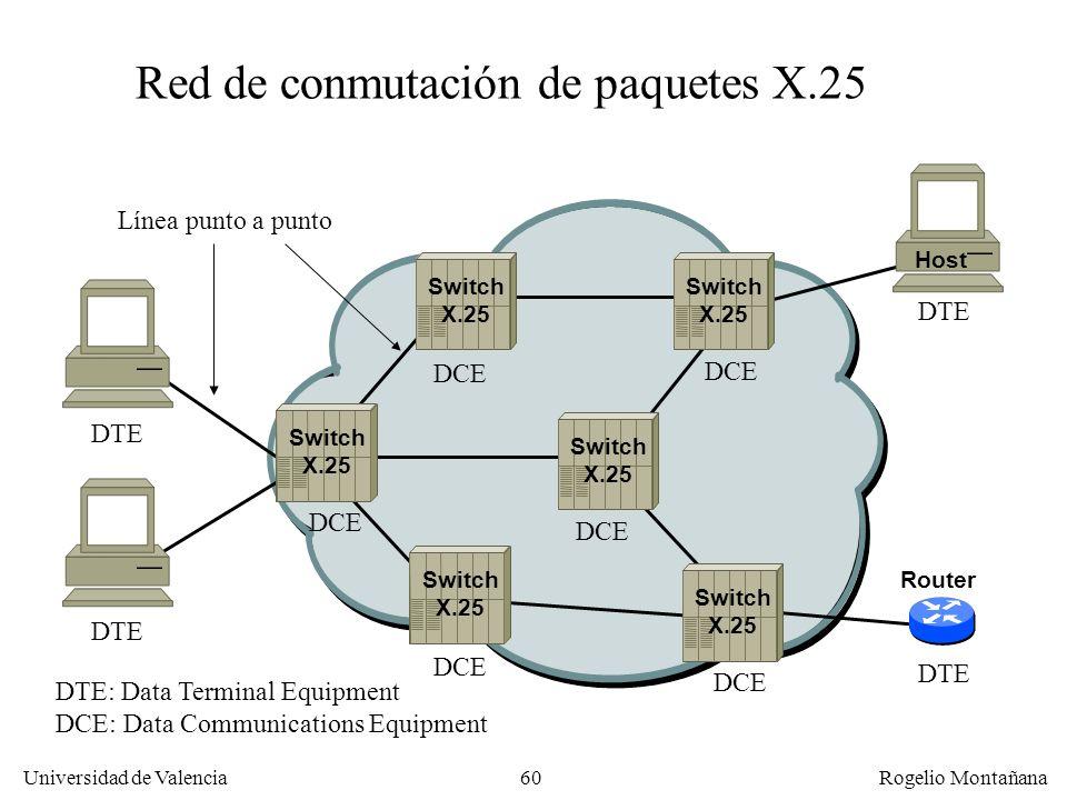 Red de conmutación de paquetes X.25