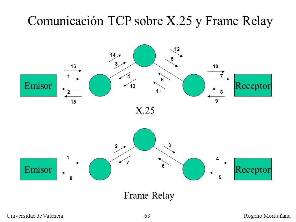 Comunicación TCP sobre X.25 y Frame Relay