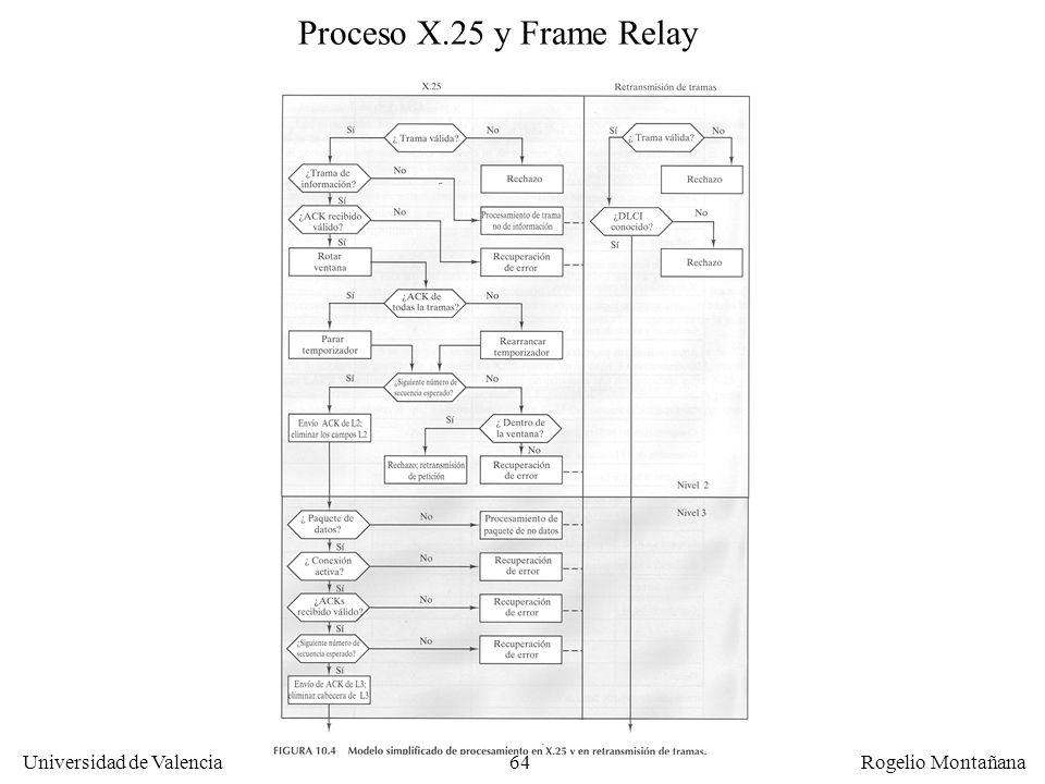 Fundamentos Proceso X.25 y Frame Relay