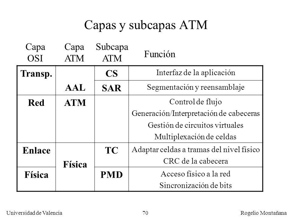 Capas y subcapas ATM Capa OSI Capa ATM Subcapa ATM Función Transp. AAL