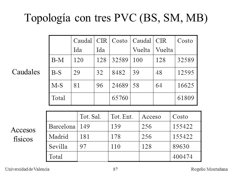 Topología con tres PVC (BS, SM, MB)