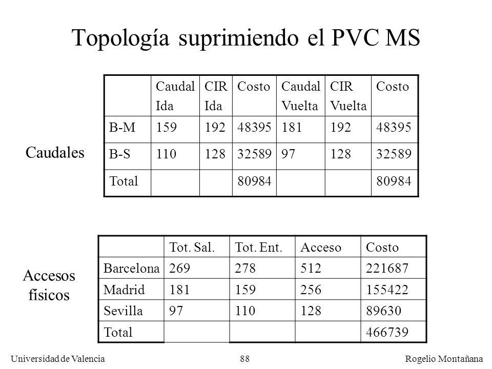 Topología suprimiendo el PVC MS