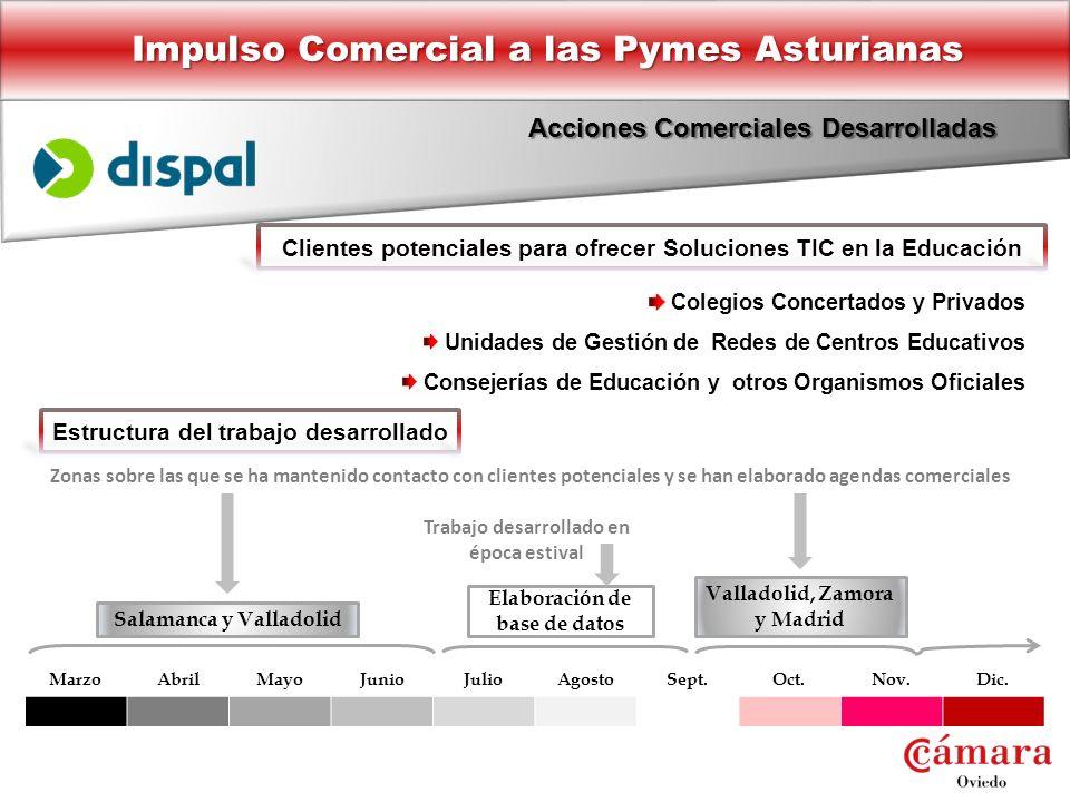 Impulso Comercial a las Pymes Asturianas