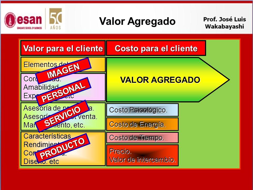 Valor Agregado Valor para el cliente Costo para el cliente