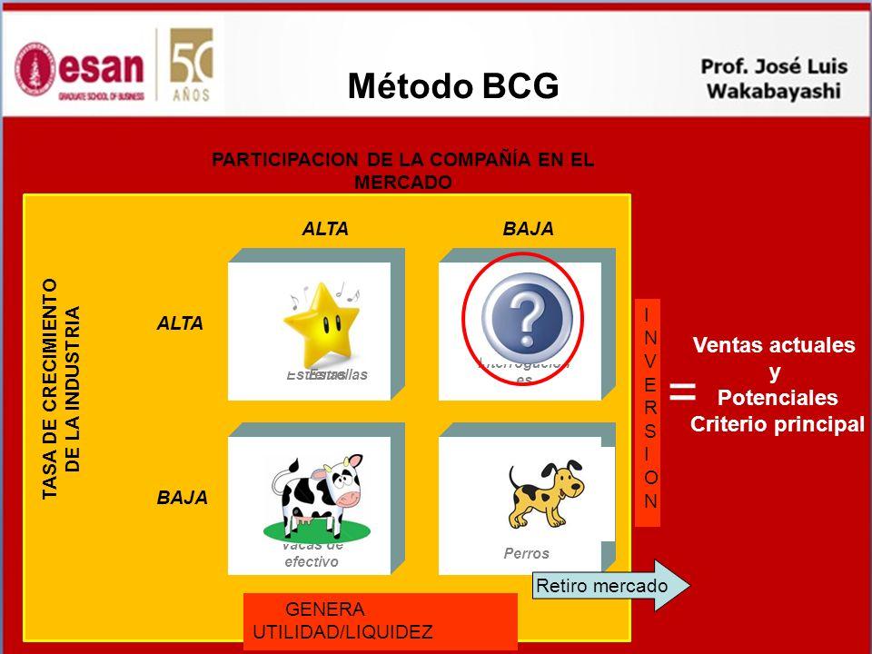 = Método BCG Ventas actuales y Potenciales Criterio principal