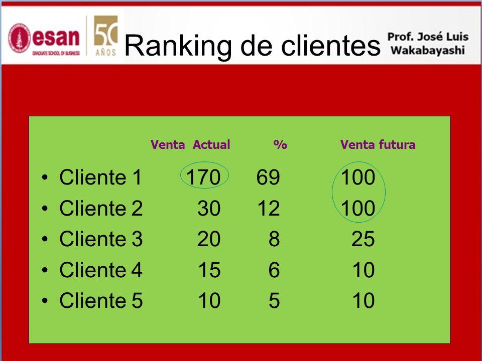 Ranking de clientes Cliente 1 170 69 100 Cliente 2 30 12 100