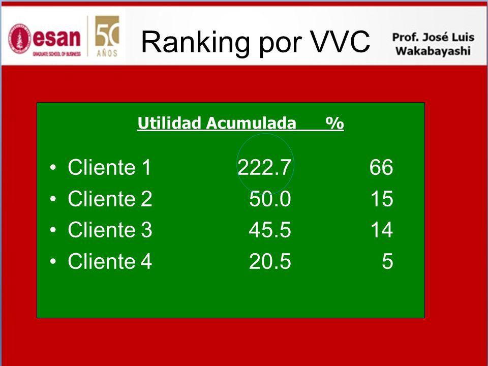 Ranking por VVC Cliente 1 222.7 66 Cliente 2 50.0 15 Cliente 3 45.5 14
