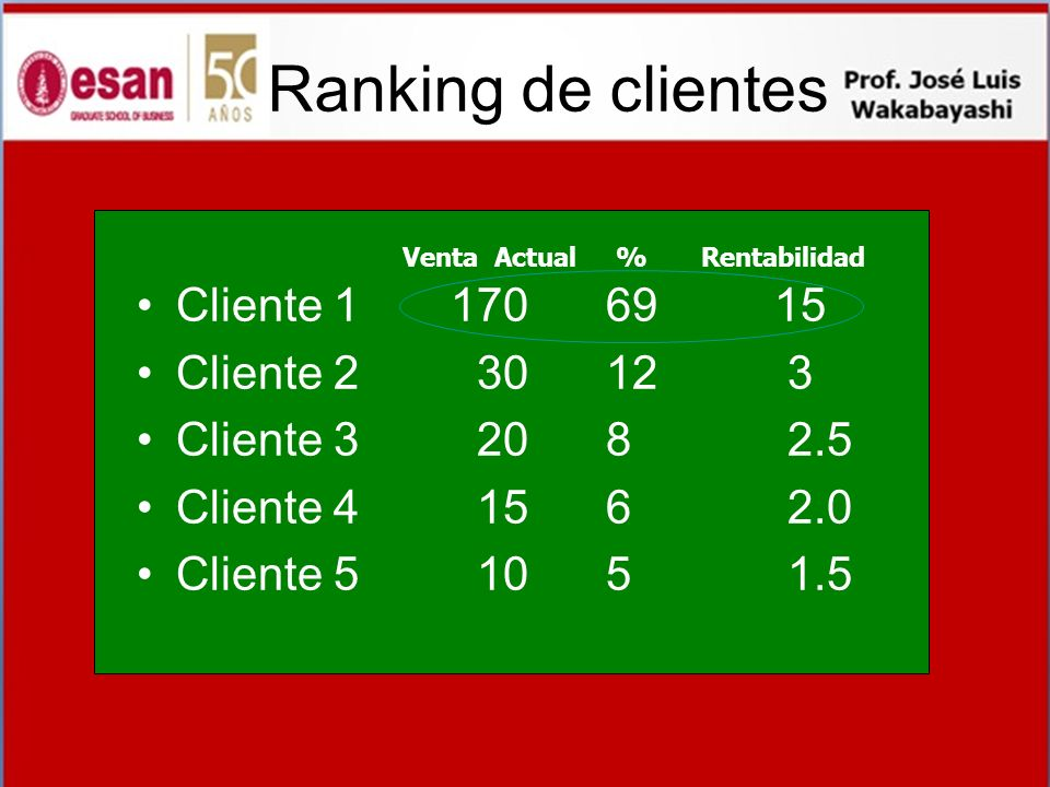 Ranking de clientes Cliente 1 170 69 15 Cliente 2 30 12 3