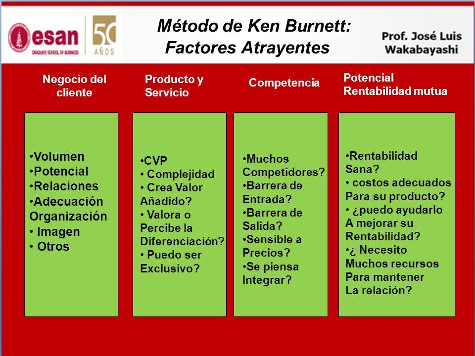 Método de Ken Burnett: Factores Atrayentes