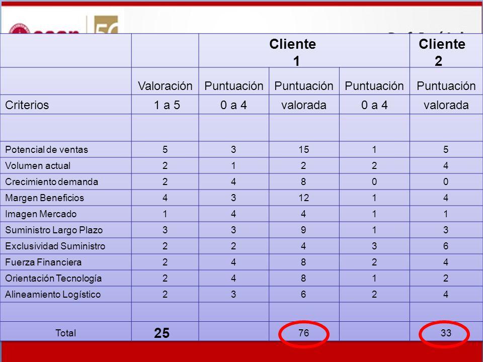 Cliente Cliente 1 2 25 Valoración Puntuación Criterios 1 a 5 0 a 4
