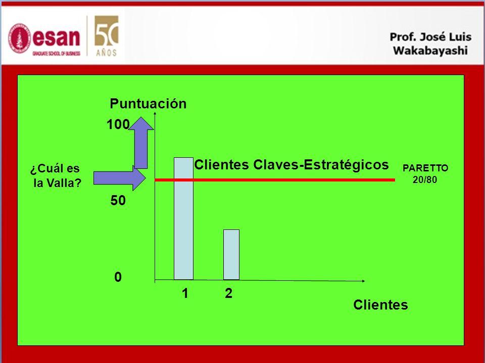 Clientes Claves-Estratégicos