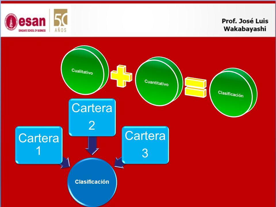 Cartera 2 Cartera 1 3 Clasificación Cualitativo Cuantitativo