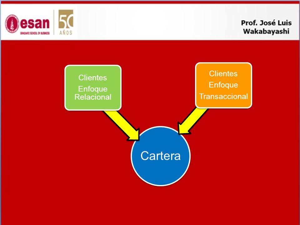 Cartera Clientes Enfoque Relacional Enfoque Transaccional