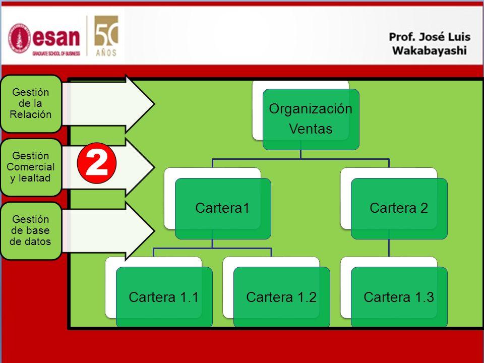 Organización Ventas Cartera1 Cartera 1.1 Cartera 1.2 Cartera 2