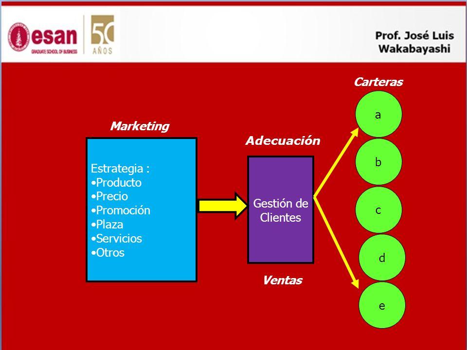 Carteras a. Marketing. Adecuación. Estrategia : Producto. Precio. Promoción. Plaza. Servicios.