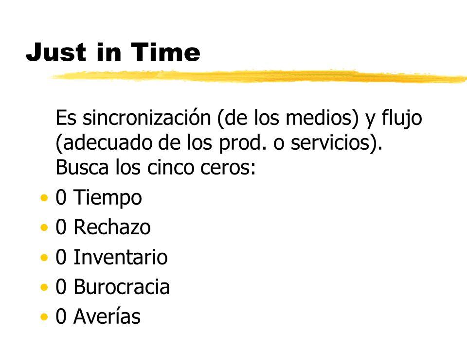 Just in Time Es sincronización (de los medios) y flujo (adecuado de los prod. o servicios). Busca los cinco ceros: