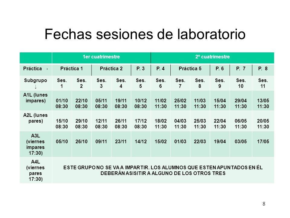 Fechas sesiones de laboratorio