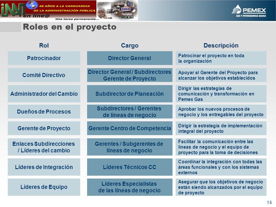 Roles en el proyecto Rol Cargo Descripción Patrocinador