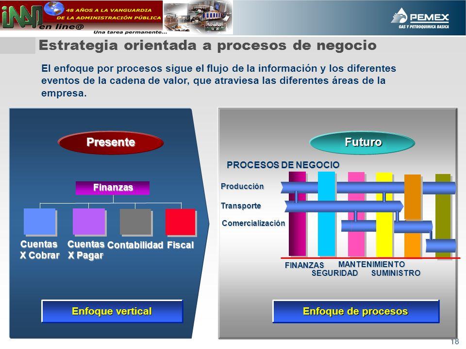Estrategia orientada a procesos de negocio