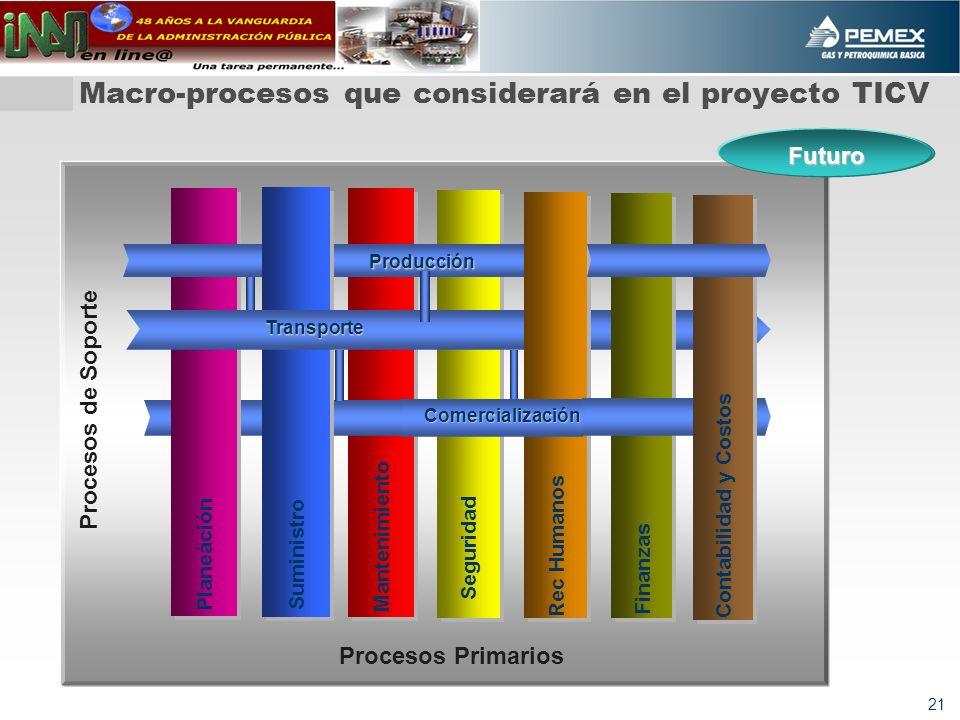 Macro-procesos que considerará en el proyecto TICV