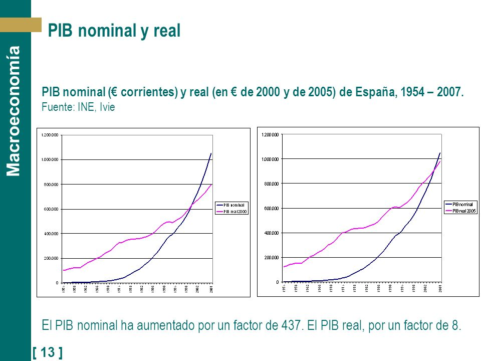 PIB nominal y real PIB nominal (€ corrientes) y real (en € de 2000 y de 2005) de España, 1954 – 2007. Fuente: INE, Ivie.